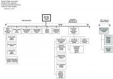 Finance & Administration Organization Chart